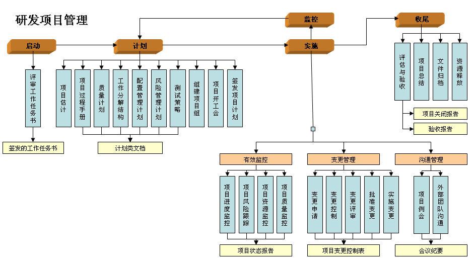 帖子:研发项目管理流程图(中国研发管理网论坛)