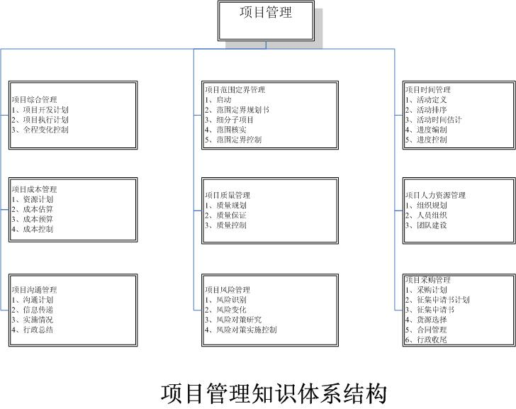 项目管理知识体系结构图